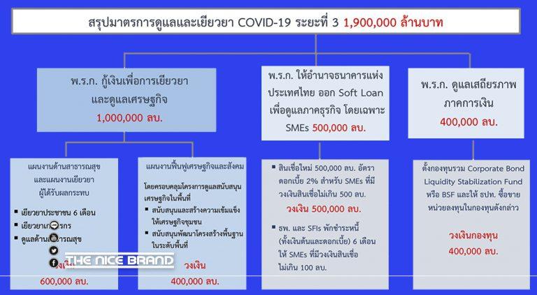มติ ครม. เด่น สู้ภัย COVID-19